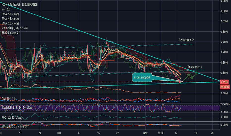 ICXUSDT: ICXUSDT Bounce from the lower edge and the local support