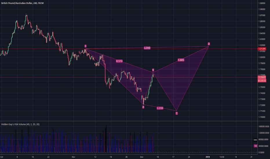 GBPAUD: GBPAUD trading plan harmonic shark pattern