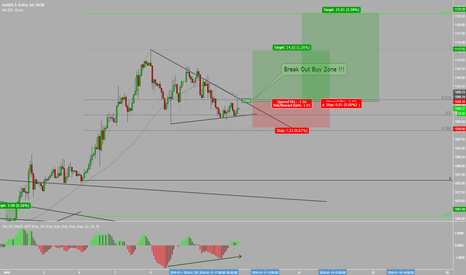 XAUUSD: GOLD, Just >Buy this Break out zone