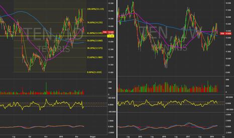 TEN: Tenaris (ITA) - Daily&Weekly chart. #Italy #Trading #Mib40