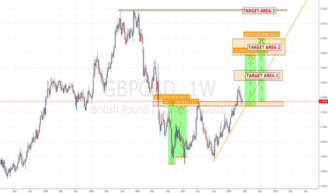 GBPCAD: GBP/CAD PRICE ACTION LONG IDEA