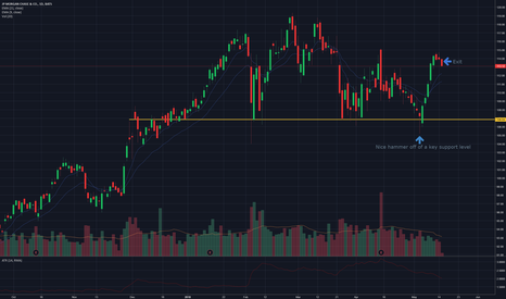 JPM: Nice hammer off of key support