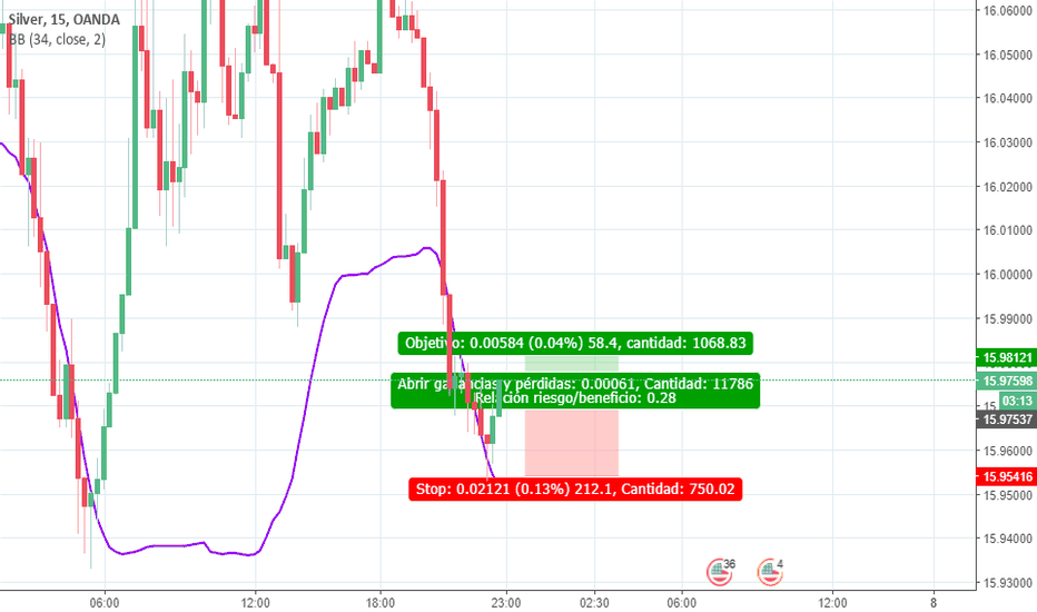 XAGUSD: Scalping en vivo