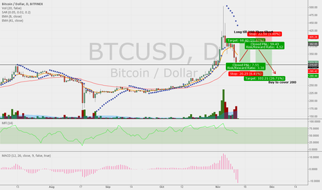 BTCUSD: First Day Back
