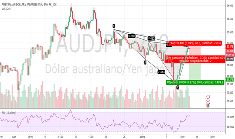 AUDJPY: Sell Stop AUDJPY H4 Bearish White Swan