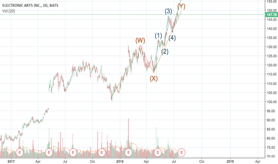 EA: BUY EA for the final phase of wave 5
