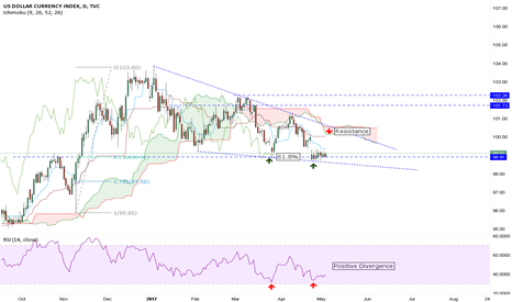 DXY: Bull Structure in Dollar Index