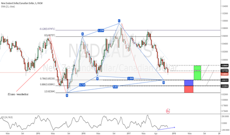 NZDCAD: Cypher Pattern [ Swing Trade ]