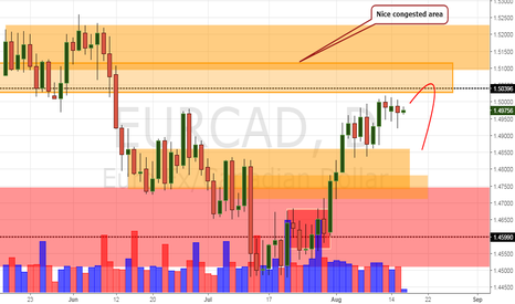 EURCAD: EUR/CAD Daily Update (16/8/17)