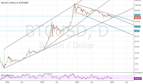 BTCUSD: Long term support line reached: strong buy.