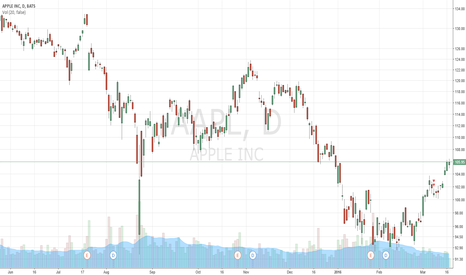 AAPL: $106 is a tough wall to crack