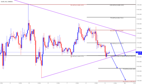 XAUUSD: Short based on Clone levels - Intraday Trade