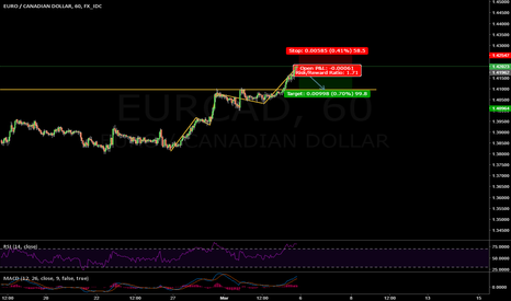 EURCAD: Short on EUR/CAD