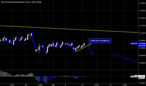NZDCHF: NZDCHF Sell Setup By Wave Analysis