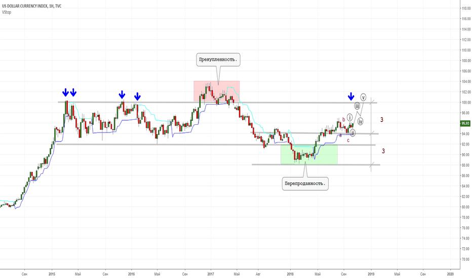 DXY: Доллар наносит ответный удар(по рублю).