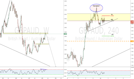 GBPAUD: Is it GBPAUD ready for a big dive?