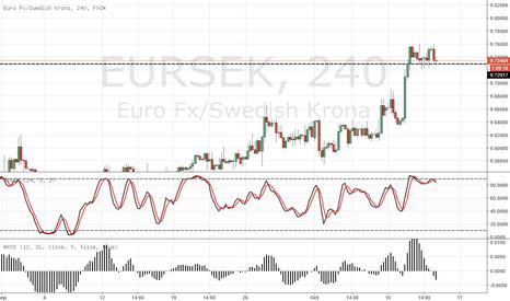 EURSEK: EUR/SEK 240min SELL