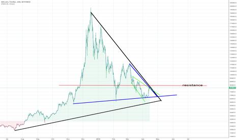 BTCUSD: Bitcoin (Mid April).  Still Bearish.  Don't Fall for Bull-Trap