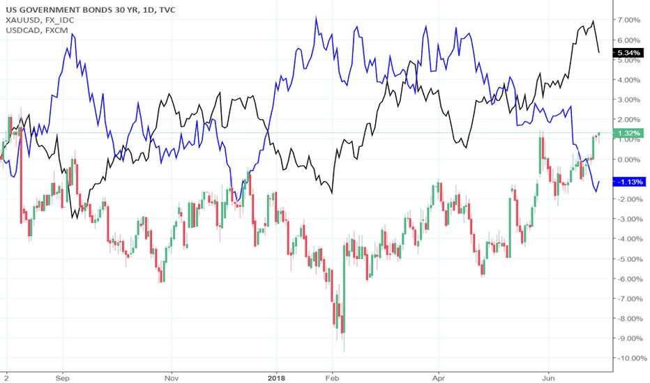 US30: starting of study the correlation