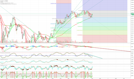BTCUSD: BTC loading up for another move