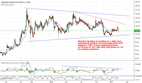 NDL:  Nandan Deninm  long term bearish