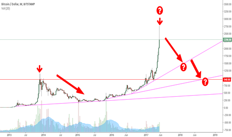 BTCUSD: BTC correction ?