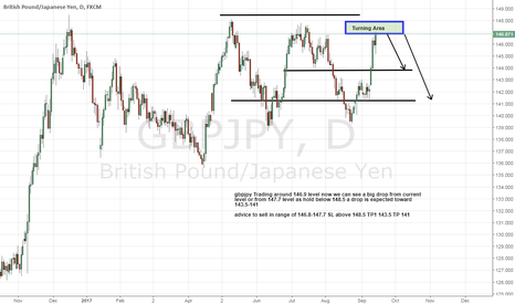 GBPJPY: gbpjpy soon a big drop be Ready for that