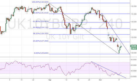 UK10YBGBP: UK 10-yr Gilts – Short-term bottom in place