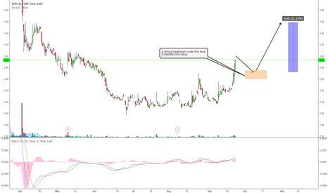 VCEL: VCEL GOING FOR ONE MORE WAVE UP?