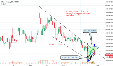 ADXBTC: $ADX BTC Chart 20 September