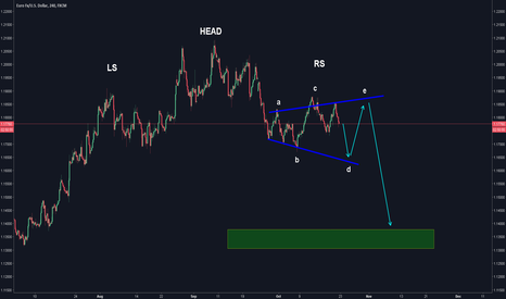 EURUSD: EURUSD Head and Shoulders with Reverse Symmetrical
