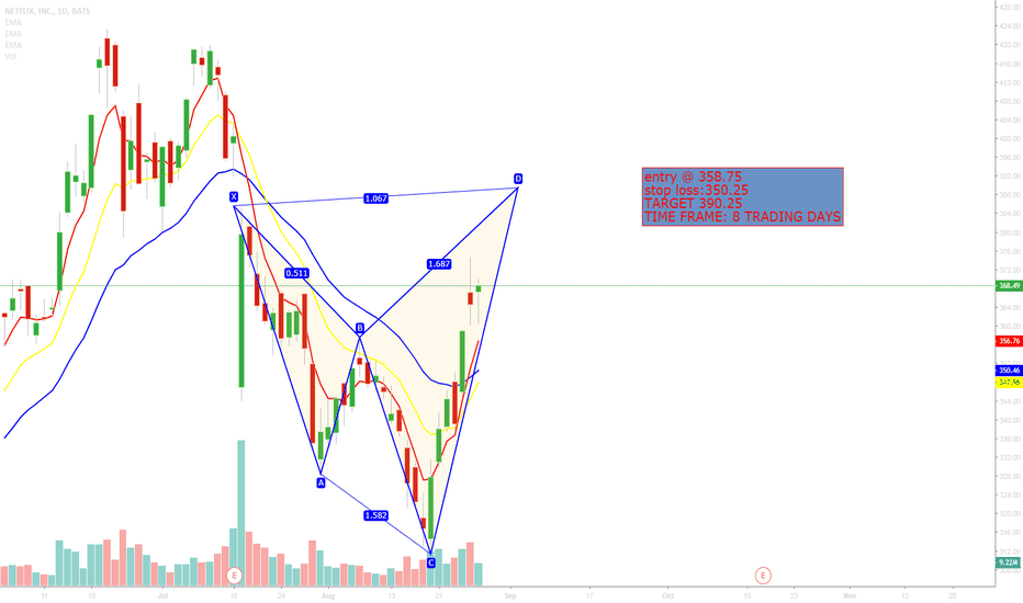NFLX: BAT PATTERN LEVEL 4