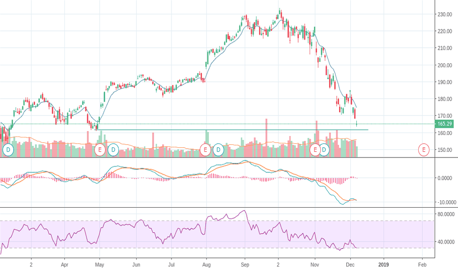 AAPL: $AAPL clear support