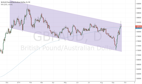 GBPAUD: GBP/AUD down channel still intact; for now!