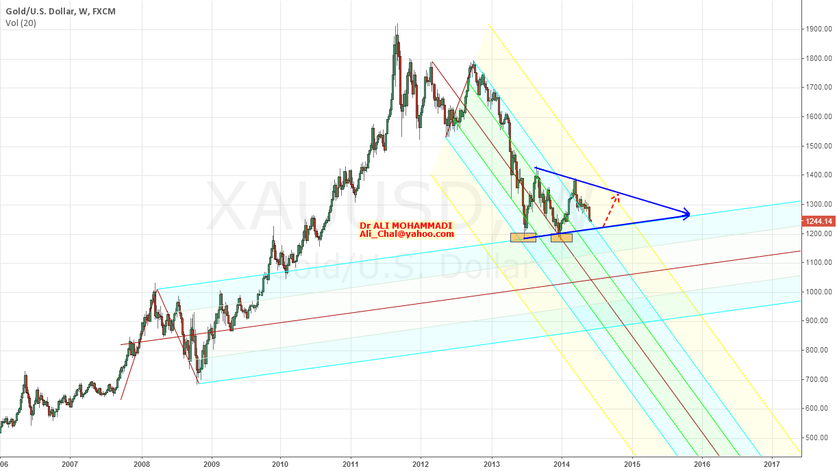 PITCHFORK ANALYZE OF GOLD (2)