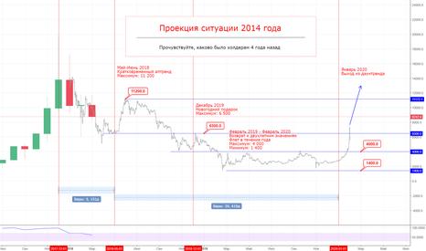 BTCUSD: Полная проекция ситуации 2014-2015 года на текущие цены