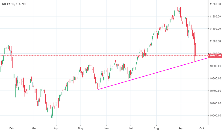 NIFTY: waiting for long bullish candle to buy nifty