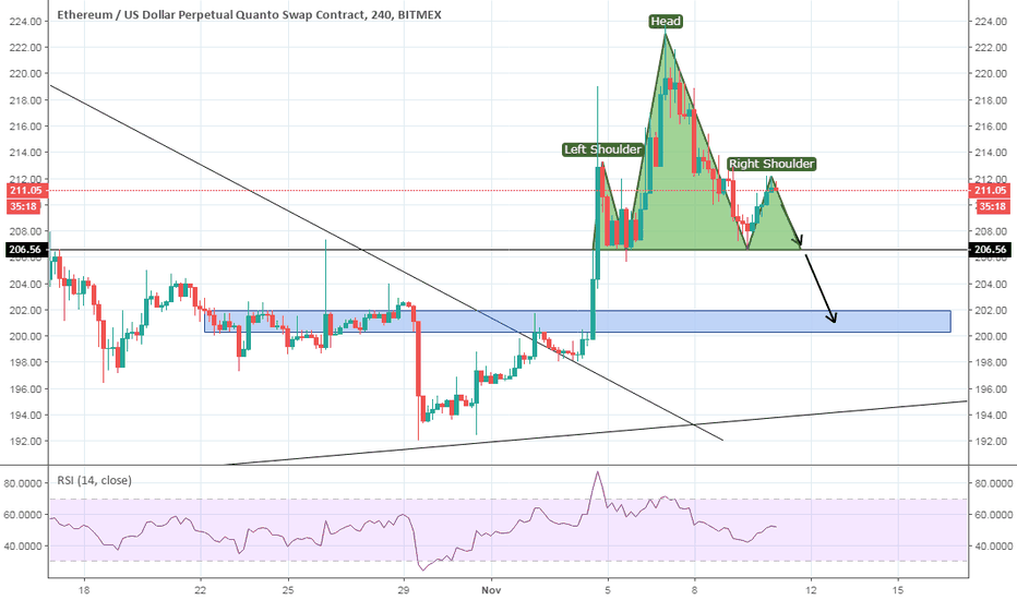 ETHUSD: Possible head and shoulders for ETH