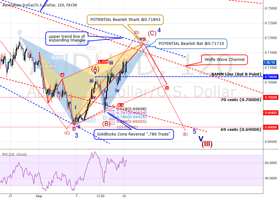 QUICK ANALYSIS: AUDUSD: Updating Wave Count + Recent Trades