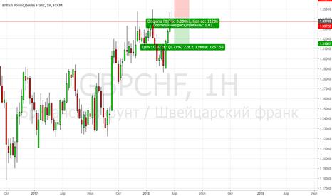 GBPCHF: GBPCHF продажа