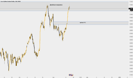EURNZD: EUR/NZD (SELL)