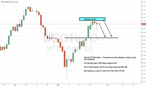 USOIL: Oil selling advice on News and strong Supply zone