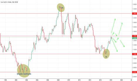 EURUSD: EUR/USD Candle chart