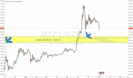BTCUSD: Conservative Buying Levels of a Long-term Bull