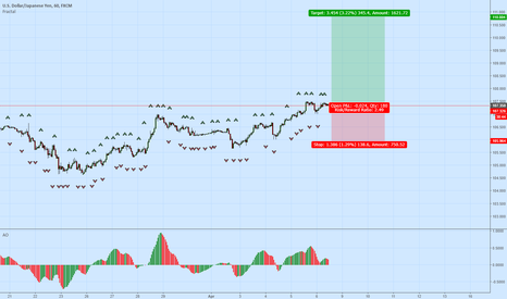 USDJPY: USDJPY Buying