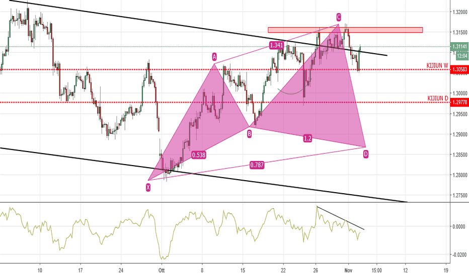 USDCAD: POSSIBILE CYPHER IN H4 SU USDCAD