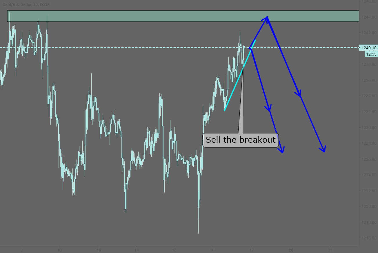XAUUSD: Two bearish ideas