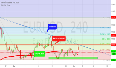 EURUSD: Looking for long position in EUR/USD