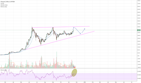ETHUSD: ETHUSD 19/11/2017 - End of consolidation - small long