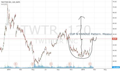 TWTR: TWTR- BULLISH CUP N HANDLE
